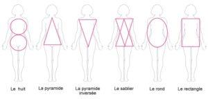 morphologies-feminines